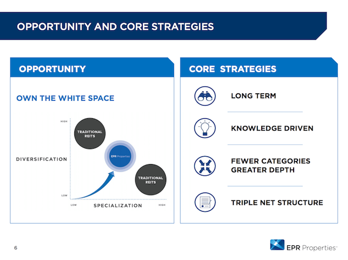 EPR Properties Opportunity and Core Strategies