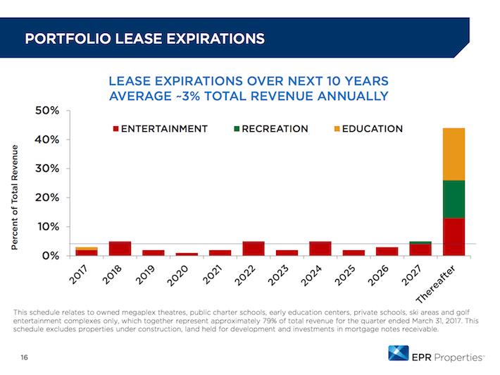 EPR Properties Portfolio Lease Expirations
