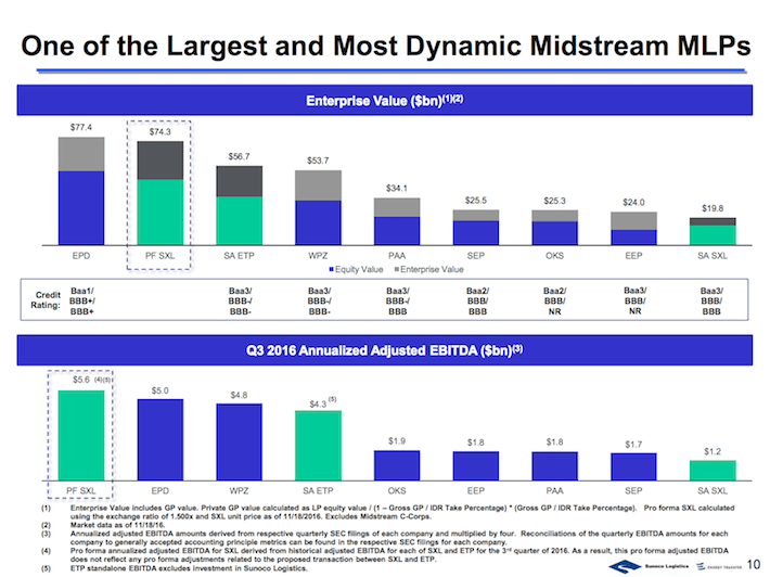 ETP One of the Largest and Most Dynamic Midstream MLPs