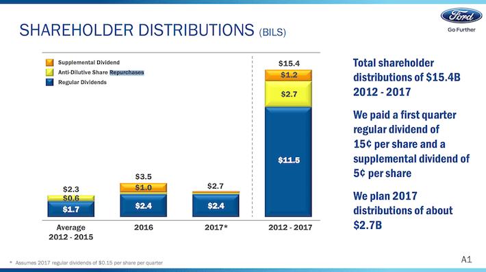F Ford Motors Shareholder Distributions