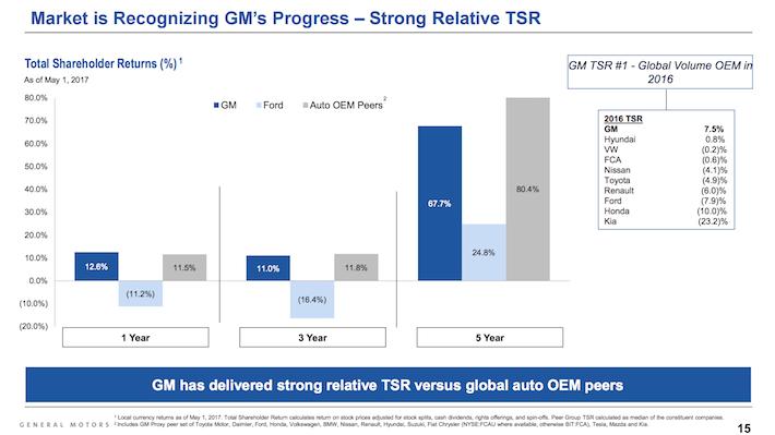 GM General Motors Market is Recognizing GM's Progress - Strong Relative Total Shareholder Return