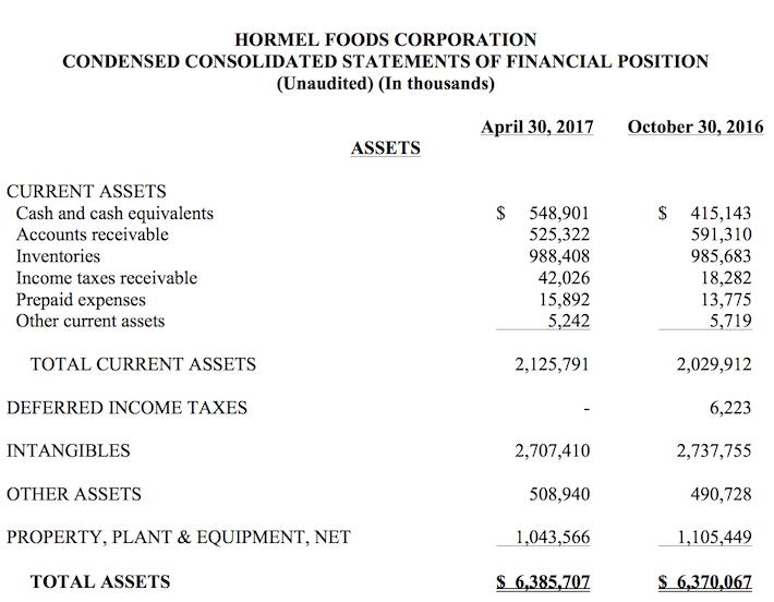 HRL Hormel Foods Asset Balance Sheet