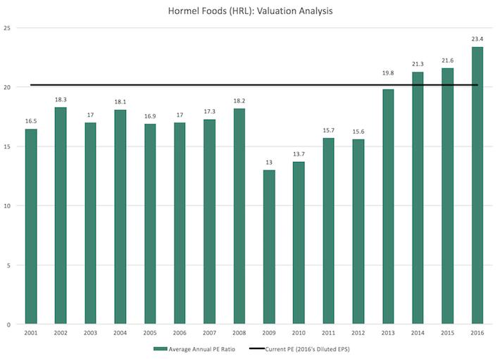 HRL Hormel Foods Valuation Analysis
