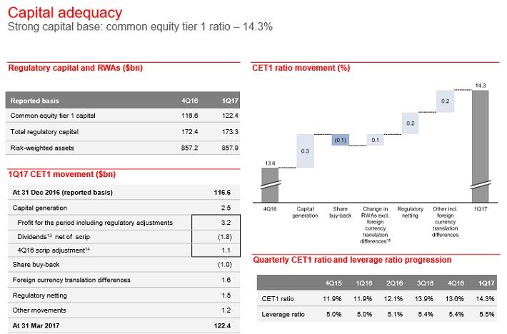 HSBC Capital