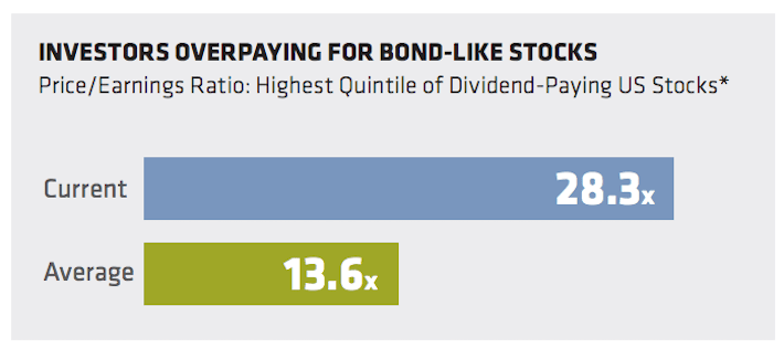 High Dividend Stocks Alliance Bernstein Infographic