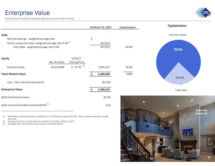 LTC Properties Enterprise Value