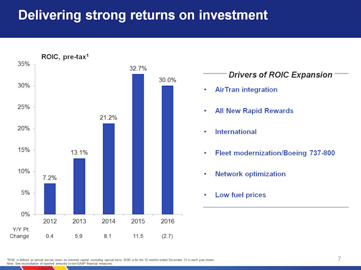 LUV Southwest Airlines Delivering Strong Returns On Investment