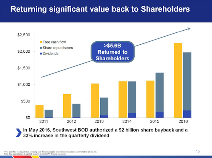 LUV Southwest Airlines Returning Significant Value Back to Shareholders