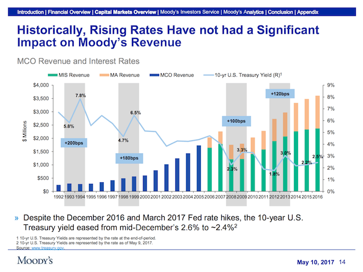 MCO Moody's Corporation Historically Rising Rates Have Not Had A Significant Impact on Moody's Revenue