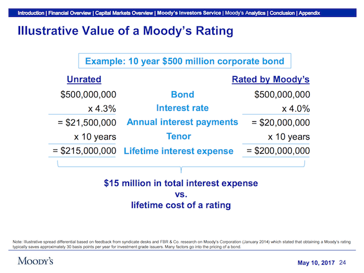 MCO Moody's Corporation Illustrative Value of a Moody's Rating