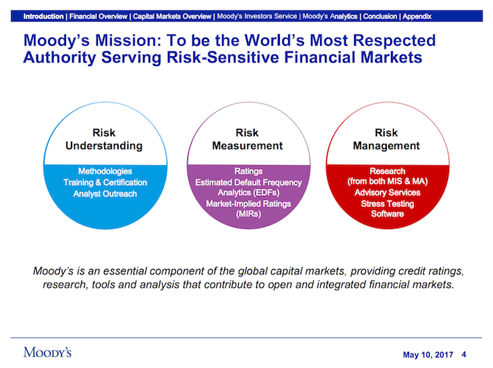 MCO Moody's Corporation Moody's Mission Is To Be The World's Most Respected Authority Serving Risk-Sensitive Financial Markets