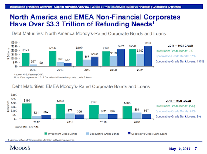 MCO Moody's Corporation North American and EMEA Non-Financial Corporates Have Over $3.3 Trillion of Refunding Needs