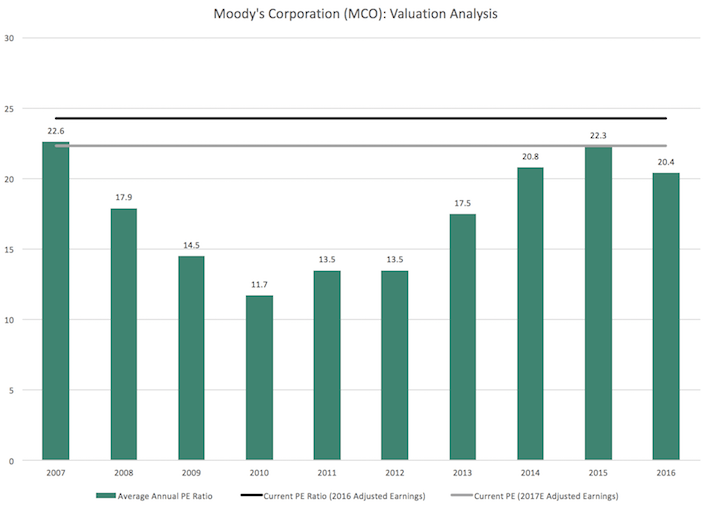 MCO Moody's Corporation Valuation Analysis