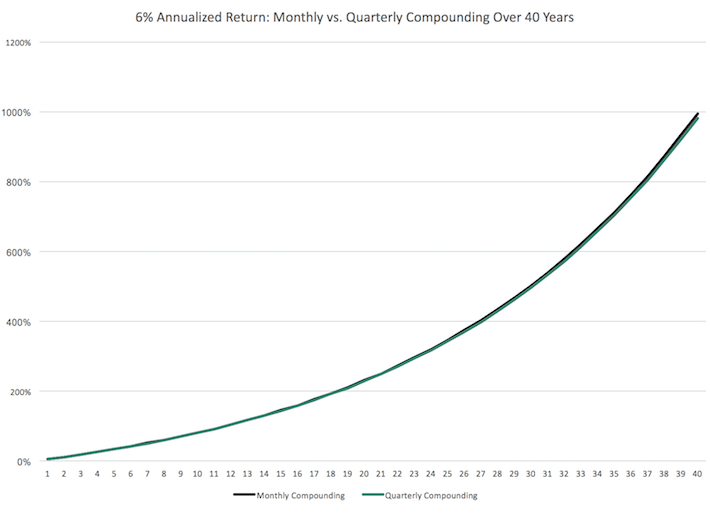Monthly vs Quarterly Compounding Over 40 Years