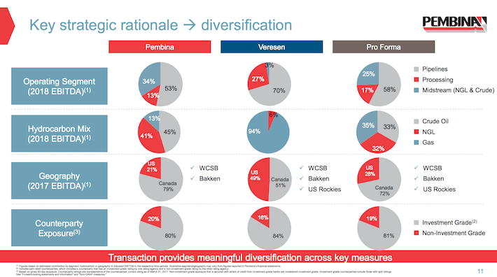 PBA Key Strategic Rationale is Diversification