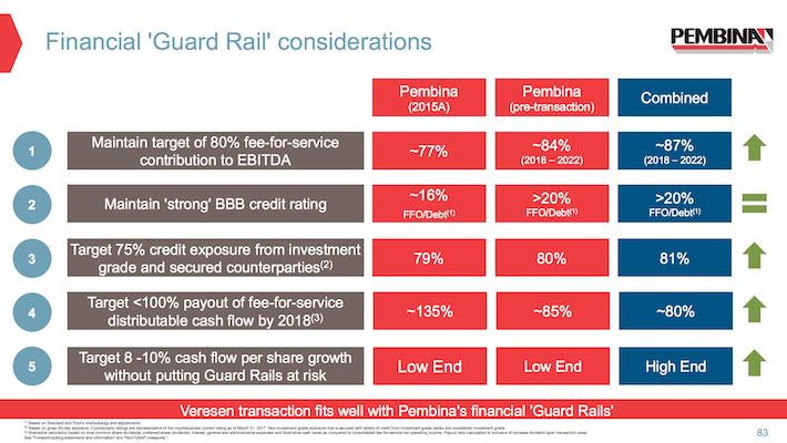 PBA Pembina Pipeline Financial Guard Rail Considerations
