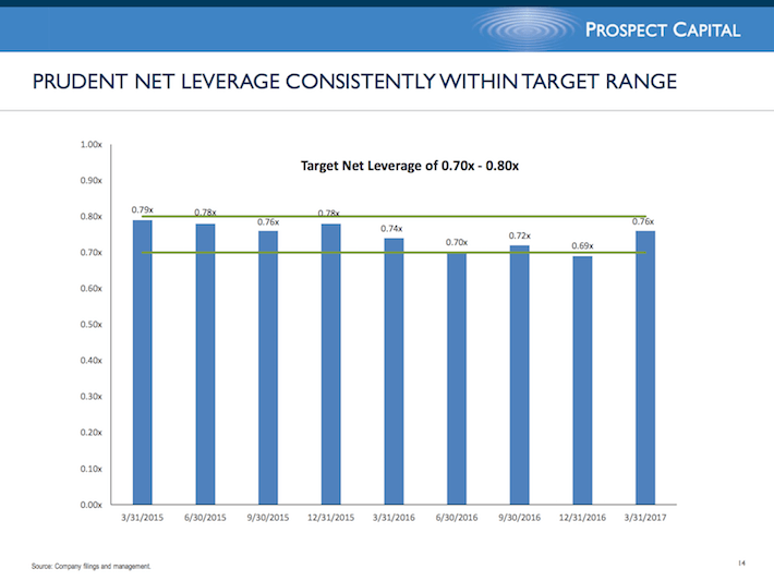 PSEC Prospect Capital Corporation Prudent Net Leverage Consistently Within Target Range