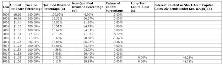 PSEC Prospect Capital Tax Implications of Distributions