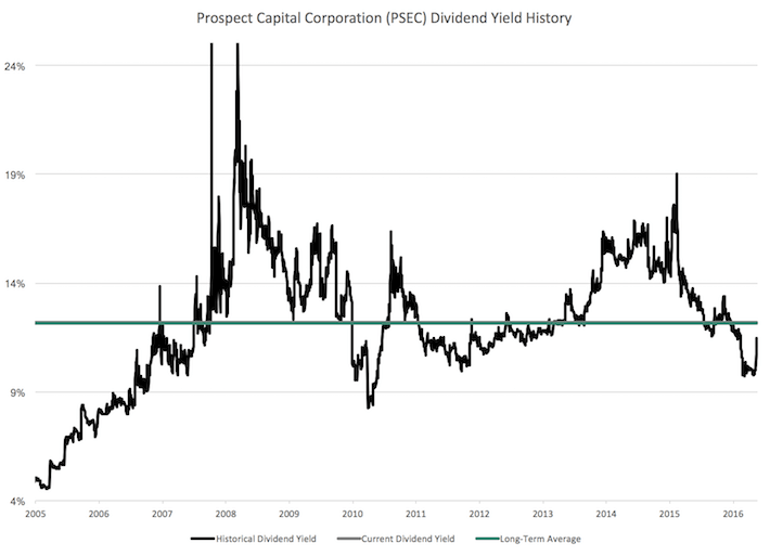 Prospect Capital Corporation Long-Term Dividend Yield History