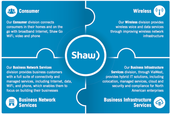 Shaw Communications Four Segments