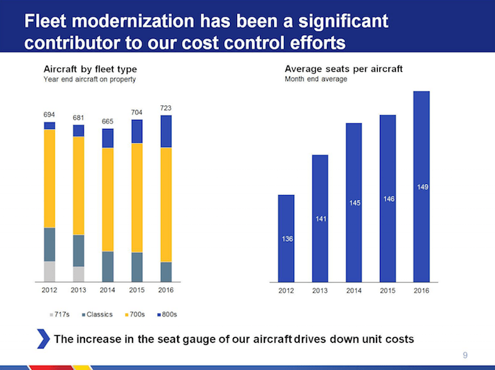 Southwest Airlines LUV Fleet Modernization Has Been A Significant Contributor to Our Cost Control Efforts