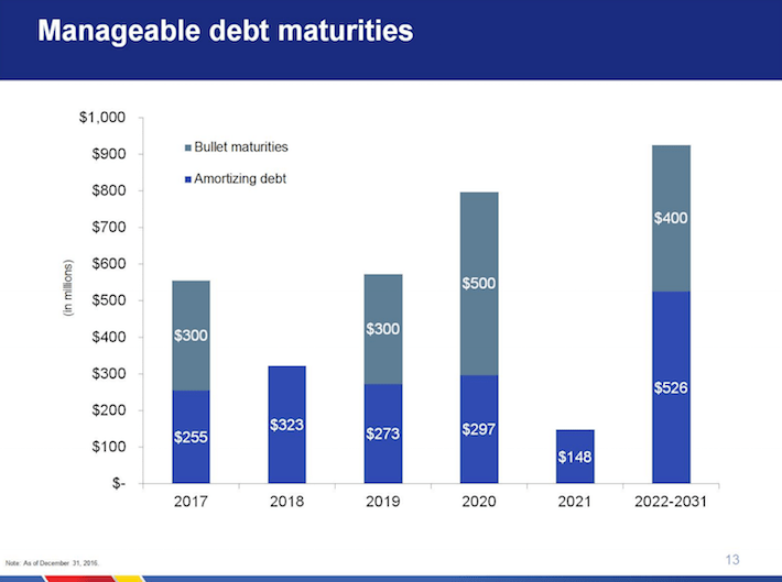 Southwest Airlines LUV Manageable Debt Maturities