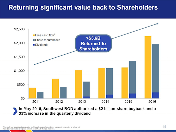 Southwest Airlines LUV Returning Significant Value Back to Shareholders