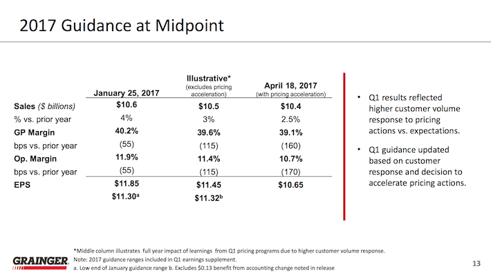 W.W. Grainger 2017 Guidance at Midpoint