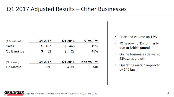 W.W. Grainger Q1 2017 Adjusted Results - Other Businesses