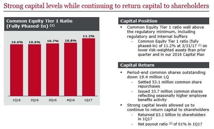 WFC Capital
