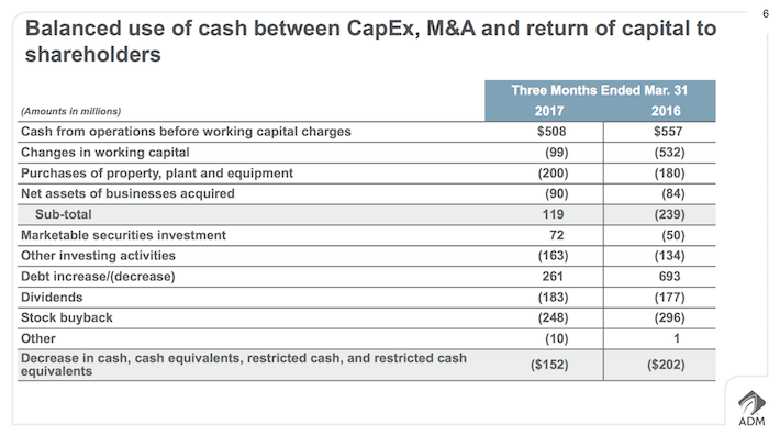 ADM Archer-Daniels-Midland Balanced Use of Cash Between CapEx, M& and return of capital to shareholders