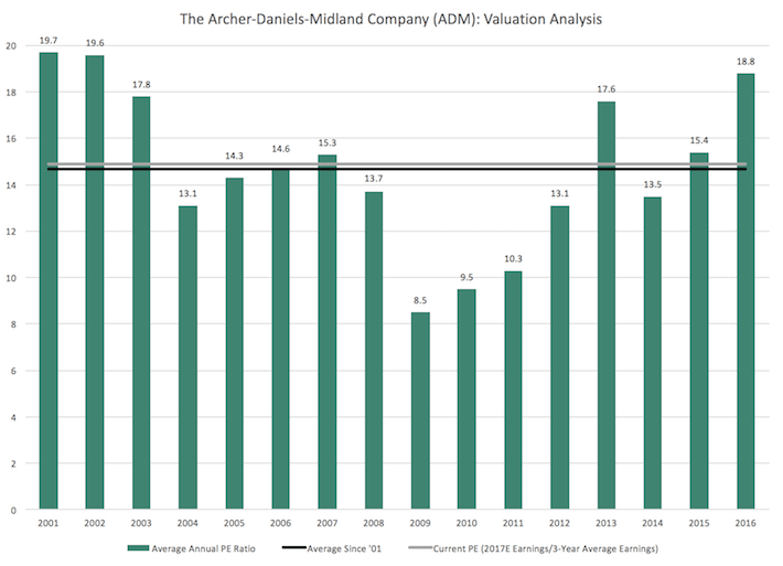 ADM Archer-Daniels-Midland Company Valuation Analysis