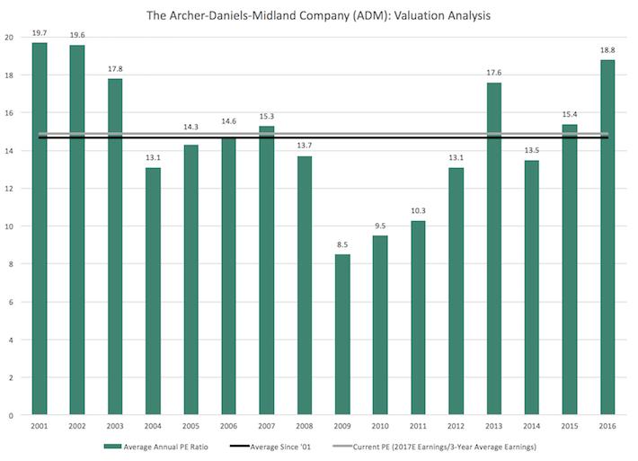 ADM Archer-Daniels-Midland Company Valuation Analysis