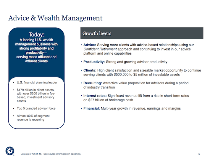 AMP Ameriprise Financial Advice & Wealth Management