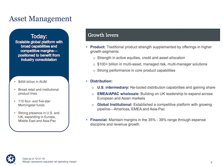 AMP Ameriprise Financial Asset Management