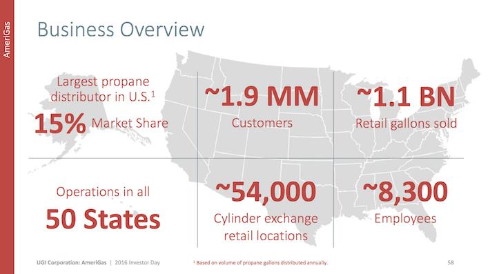 APU AmeriGas Partners Business Overview