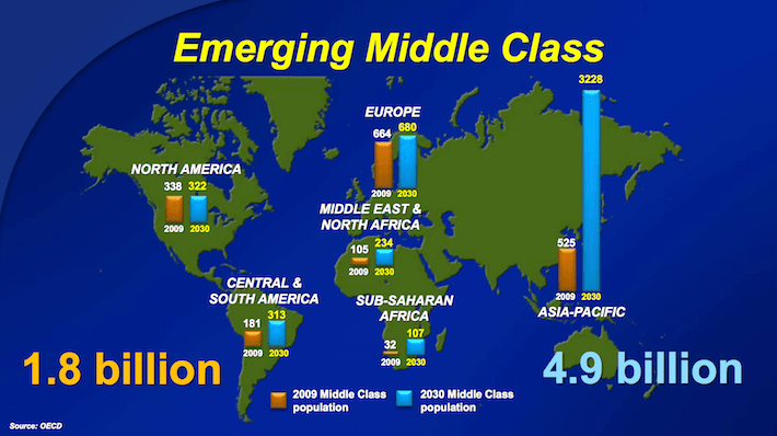 CL Colgate-Palmolive Emerging Middle Class
