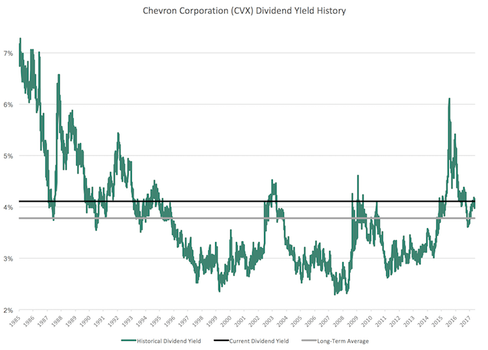 CVX Chevron Corporation Dividend Yield History