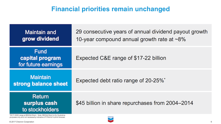 CVX Chevron Corporation Financial Priorities Remain Unchanged