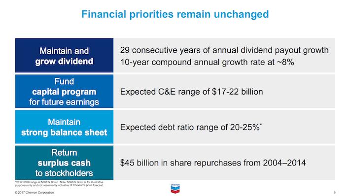 CVX Chevron Corporation Financial Priorities Remain Unchanged
