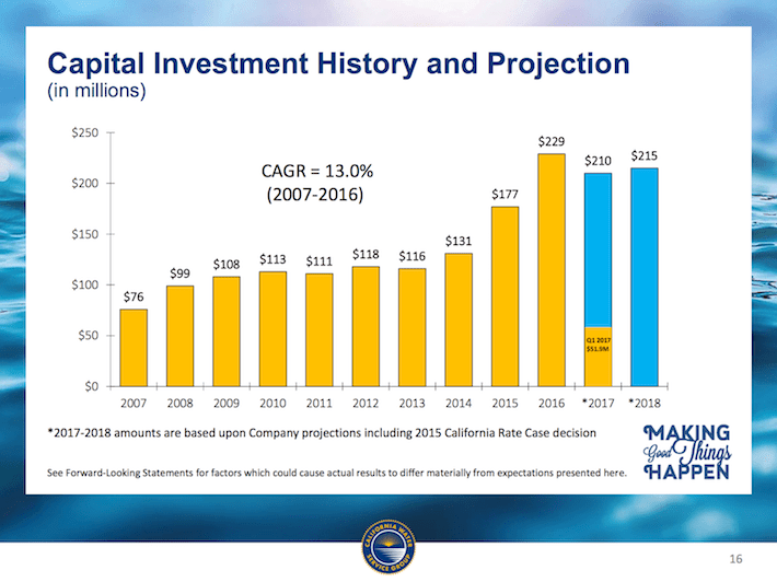 CWT California Water Services Group Capital Investment History and Projection