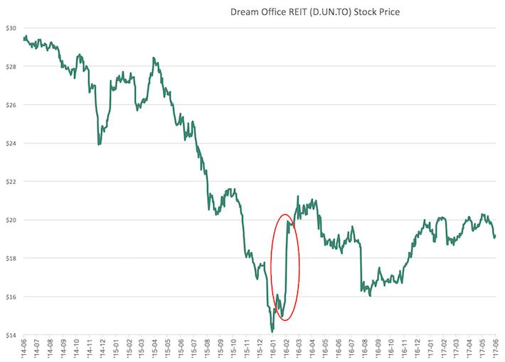 DRETF Dream Office REIT Stock Price