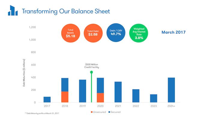 DRETF Dream Office REIT Transforming Our Balance Sheet Part 2