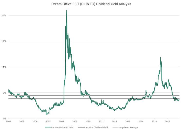 DRETF Dream Office REIT Dividend Yield Analysis