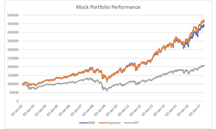 DRIP vs Dynamic Portfolio Performance