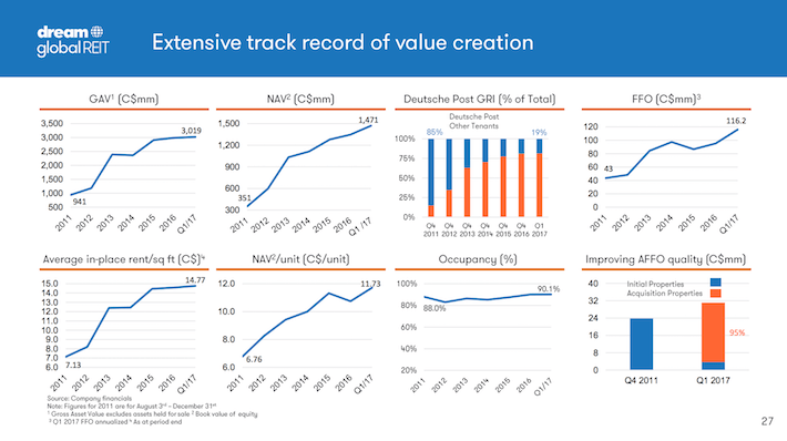 DUNDF Dream Global REIT Extensive Track Record of Value Creation