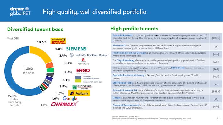 DUNDF Dream Global REIT High-Quality, Well-Diversified Portfolio