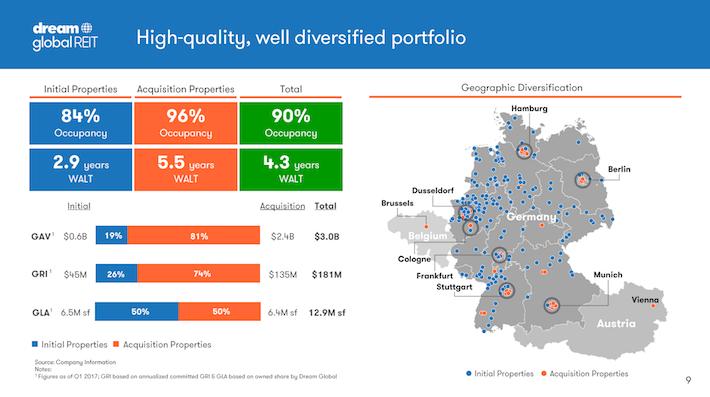 DUNDF Second High-Quality, Well-Diversified Portfolio