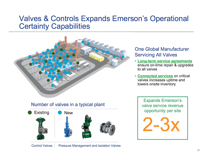 EMR Emerson Electric Valves & Controls Expands Emerson's Operational Certainty Capabilities