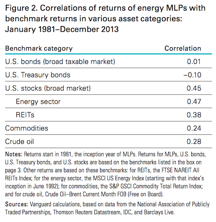 Figure 2 Correlations of Returns of Energy MLPs With Benchmark Returns in Various Asset Categories